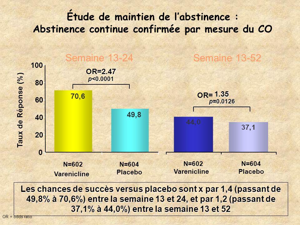 Étude de maintien de labstinence : Abstinence continue confirmée par mesure du CO N=602 Varenicline N=604 Placebo Semaine 13-24 1.35 p=0.0126 Semaine