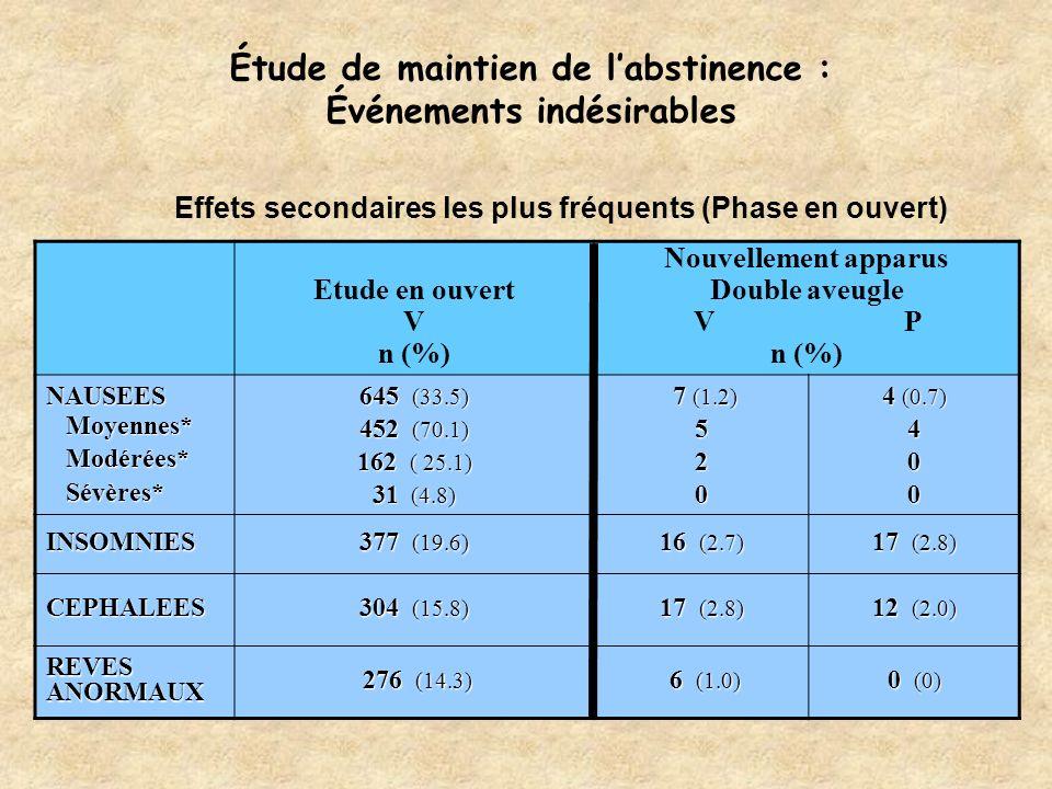 Étude de maintien de labstinence : Événements indésirables Etude en ouvert V n (%) Nouvellement apparus Double aveugle V P n (%) NAUSEES Moyennes* Mod