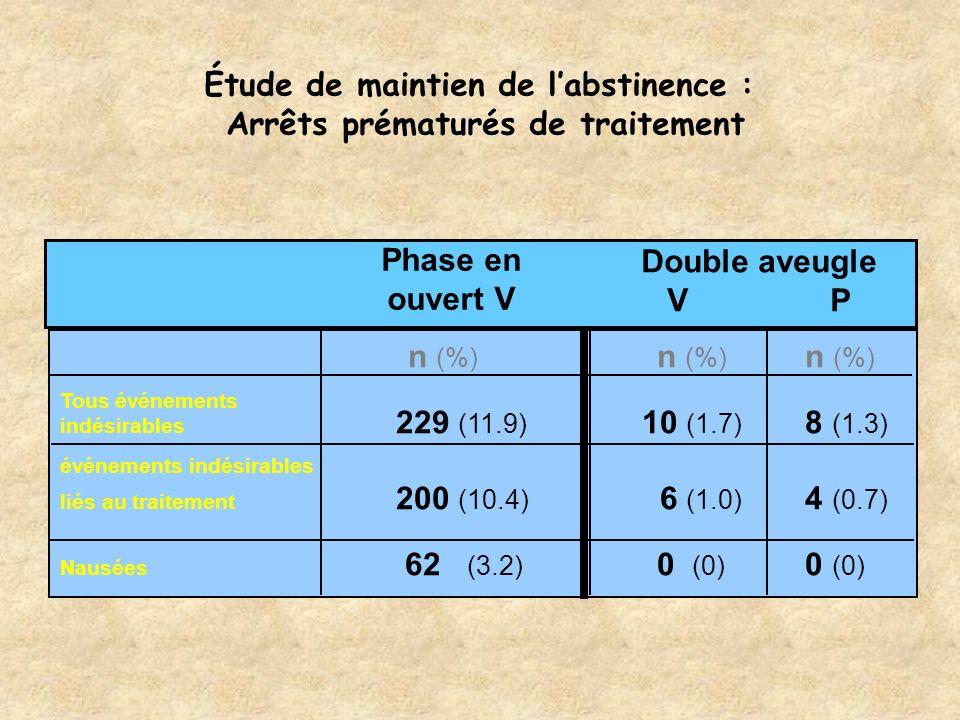 Étude de maintien de labstinence : Arrêts prématurés de traitement Phase en ouvert V Double aveugle VP n (%) n (%) n (%) Tous événements indésirables