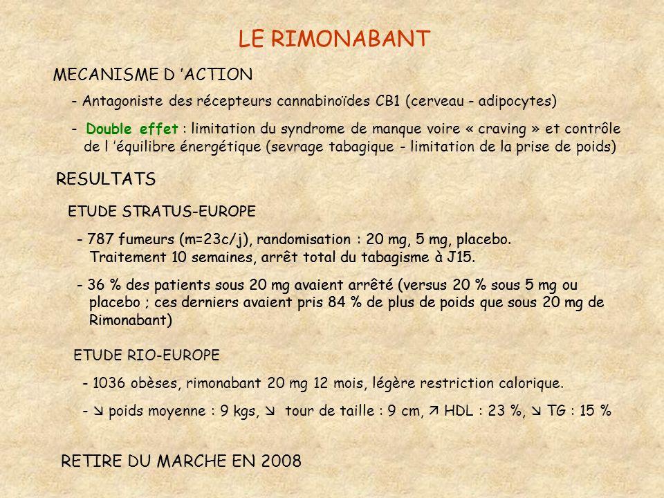 LE RIMONABANT MECANISME D ACTION - Antagoniste des récepteurs cannabinoïdes CB1 (cerveau - adipocytes) - Double effet : limitation du syndrome de manq