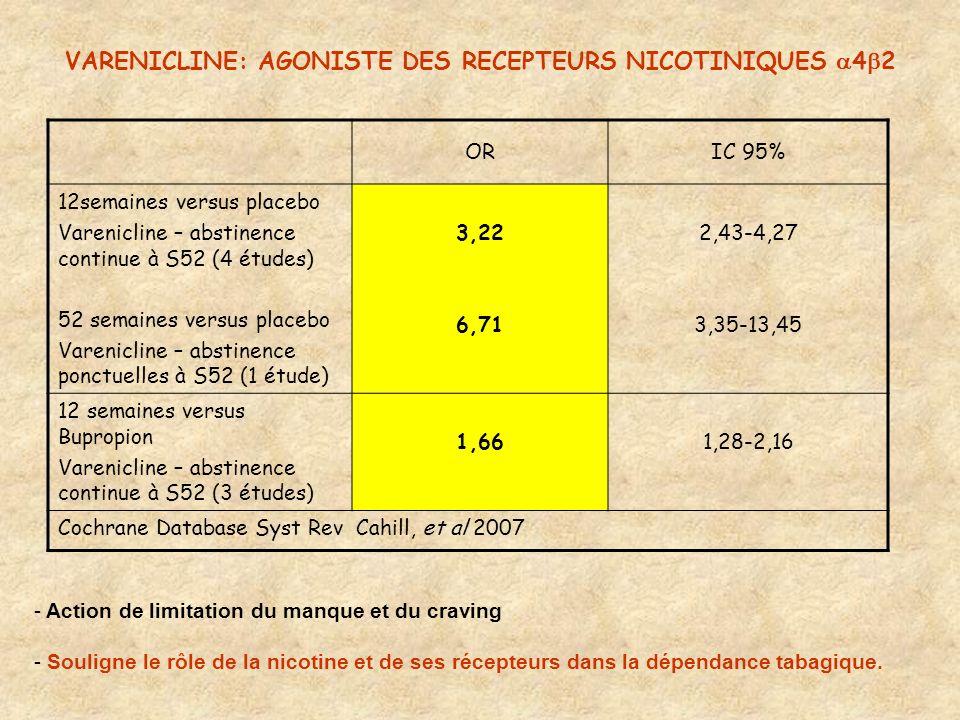 VARENICLINE: AGONISTE DES RECEPTEURS NICOTINIQUES 4 2 ORIC 95% 12semaines versus placebo Varenicline – abstinence continue à S52 (4 études) 52 semaine