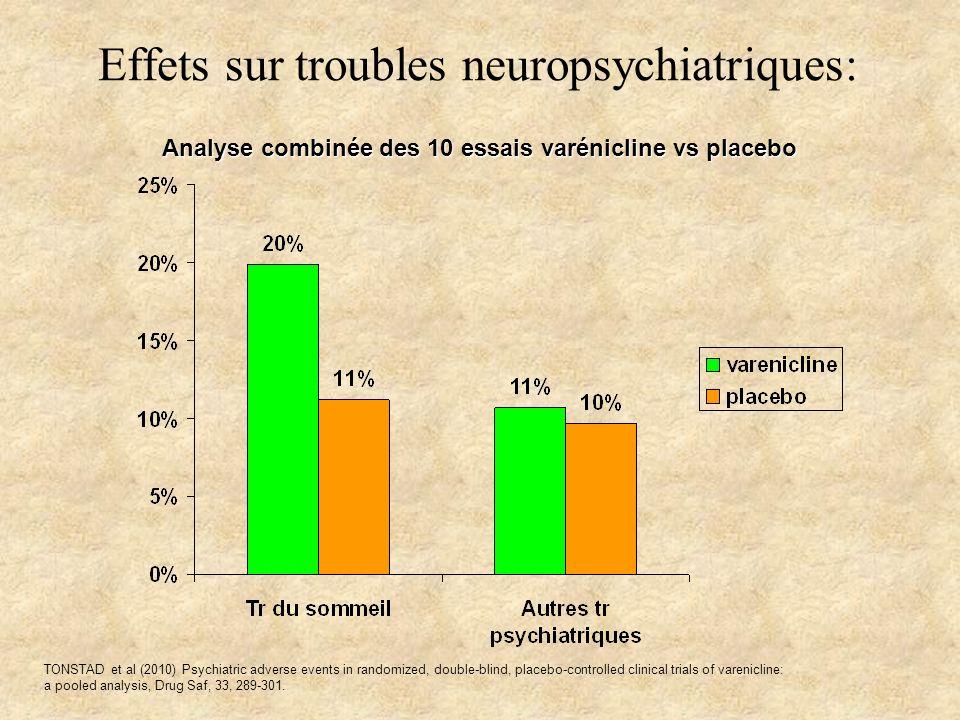 Effets sur troubles neuropsychiatriques: TONSTAD et al (2010) Psychiatric adverse events in randomized, double-blind, placebo-controlled clinical tria