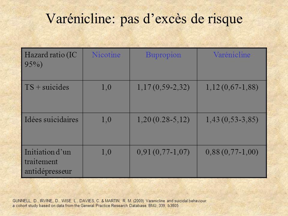 Varénicline: pas dexcès de risque Hazard ratio (IC 95%) NicotineBupropionVarénicline TS + suicides1,01,17 (0,59-2,32)1,12 (0,67-1,88) Idées suicidaire