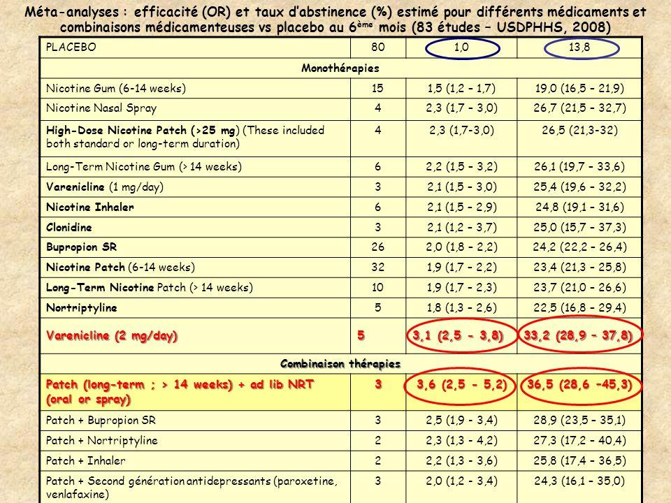 Méta-analyses : efficacité (OR) et taux dabstinence (%) estimé pour différents médicaments et combinaisons médicamenteuses vs placebo au 6 ème mois (8