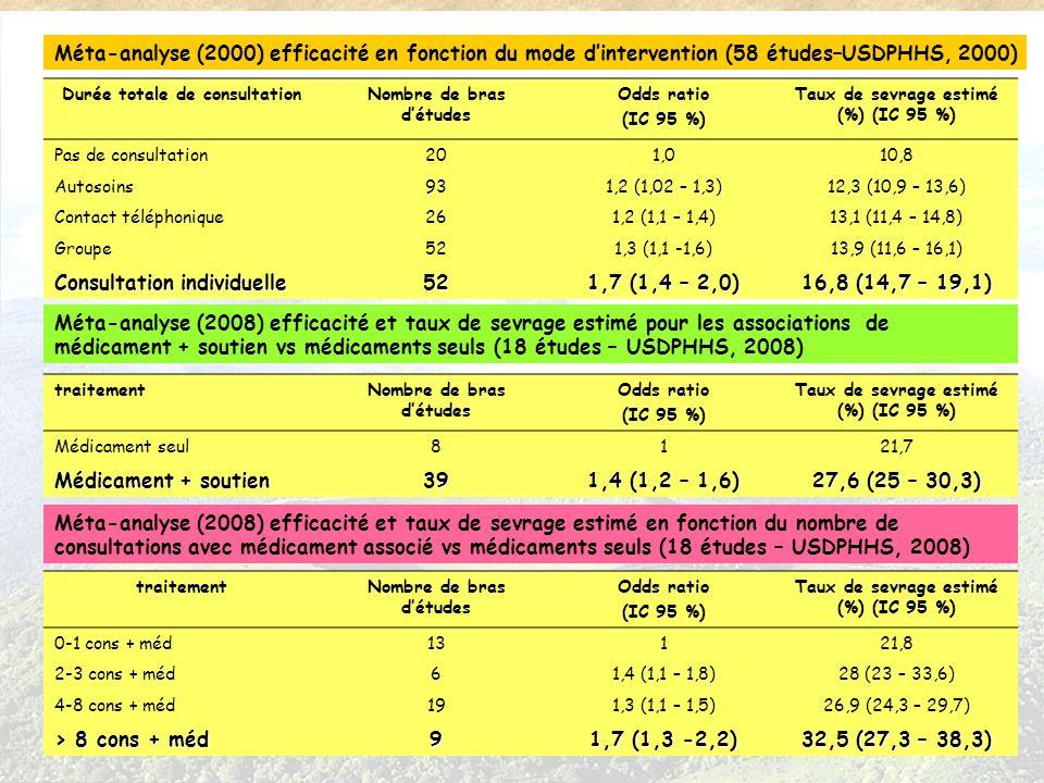 Méta-analyse (2000) efficacité en fonction du mode dintervention (58 études–USDPHHS, 2000) Durée totale de consultationNombre de bras détudes Odds rat
