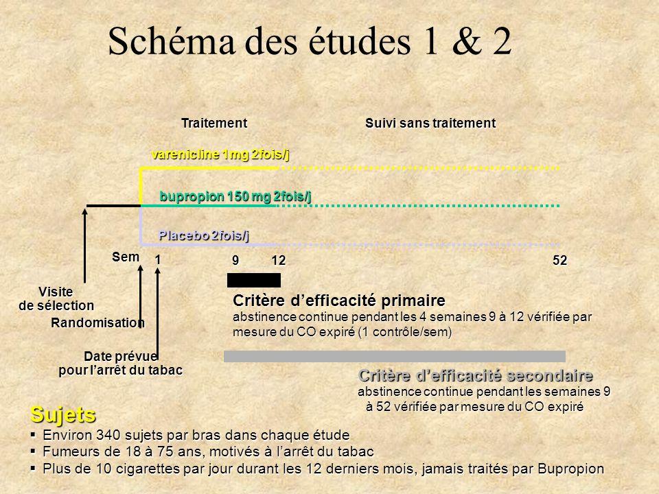 Traitement Suivi sans traitement varenicline 1mg 2fois/j bupropion 150 mg 2fois/j Placebo 2fois/j Visite de sélection Randomisation 1252 Schéma des ét