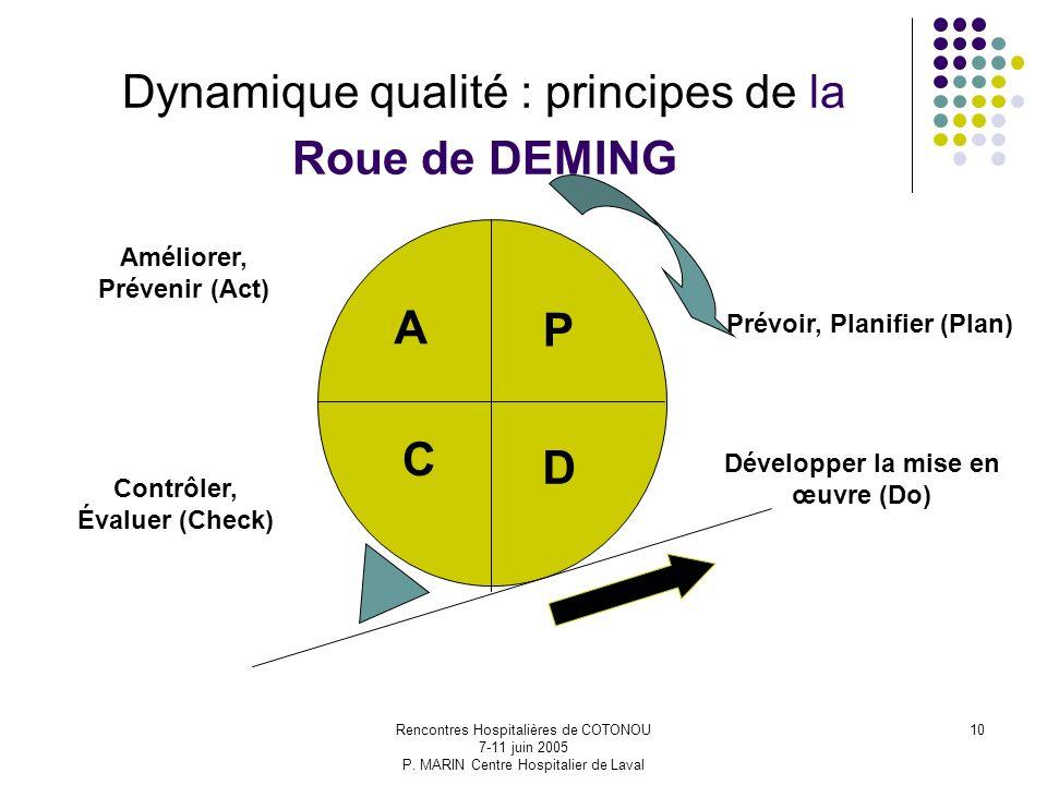 Rencontres Hospitalières de COTONOU 7-11 juin 2005 P. MARIN Centre Hospitalier de Laval 10 Dynamique qualité : principes de la Roue de DEMING P D C A