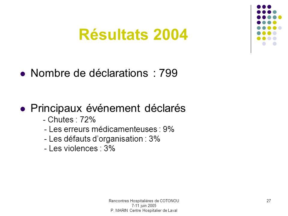 Rencontres Hospitalières de COTONOU 7-11 juin 2005 P. MARIN Centre Hospitalier de Laval 27 Résultats 2004 Nombre de déclarations : 799 Principaux évén