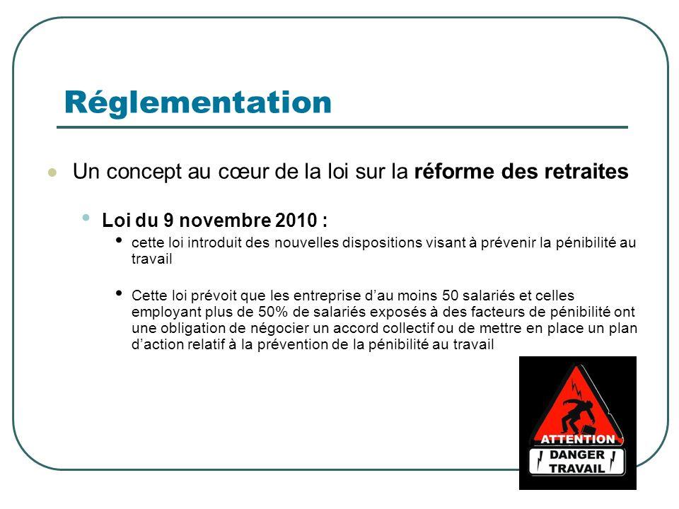 Réglementation Décrets complémentaires : Décret n°2011-354 du 30/03/2011 (définit les facteurs de risques professionnels) Décret n°2011-824 du 07/07/2011 (relatif aux accords conclus en faveur de la prévention de la pénibilité) Décret n°2011-823 du 07/07/2011 (relatif à la pénalité pour défaut daccord ou de plan daction) Arrêté du 30/01/2012 (relatif au modèle de fiche individuelle prévue à larticle L4121-3-1 du code du travail)