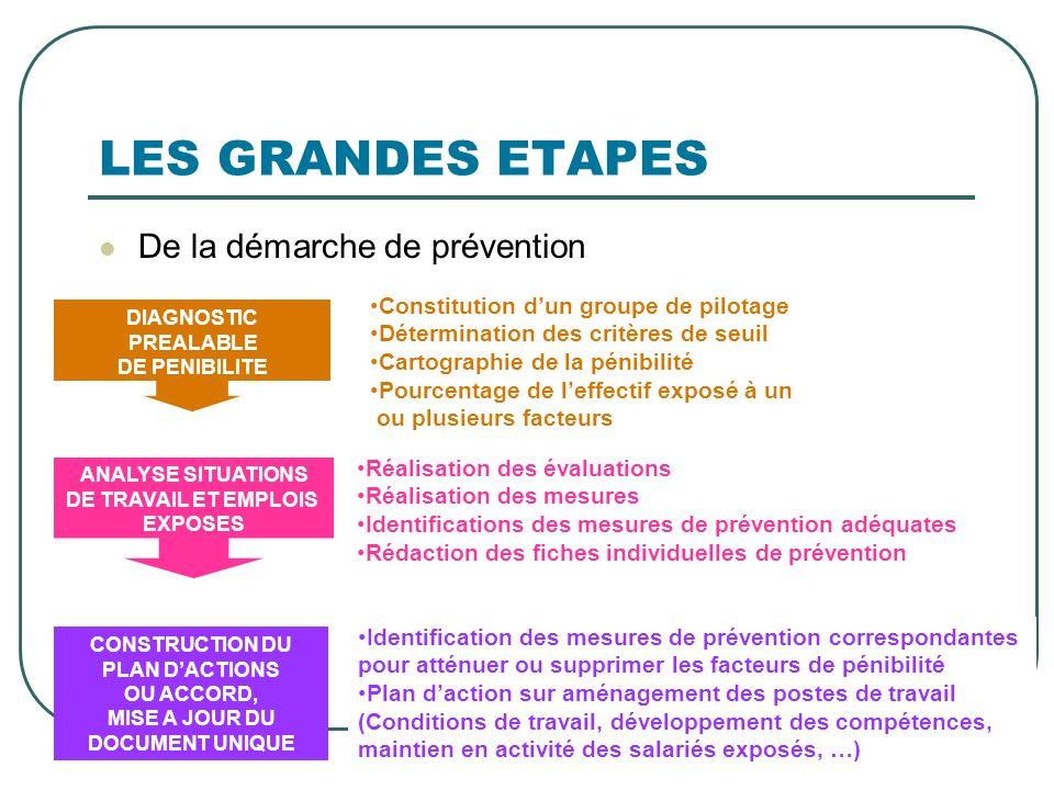 LES GRANDES ETAPES De la démarche de prévention DIAGNOSTIC PREALABLE DE PENIBILITE Constitution dun groupe de pilotage Détermination des critères de s