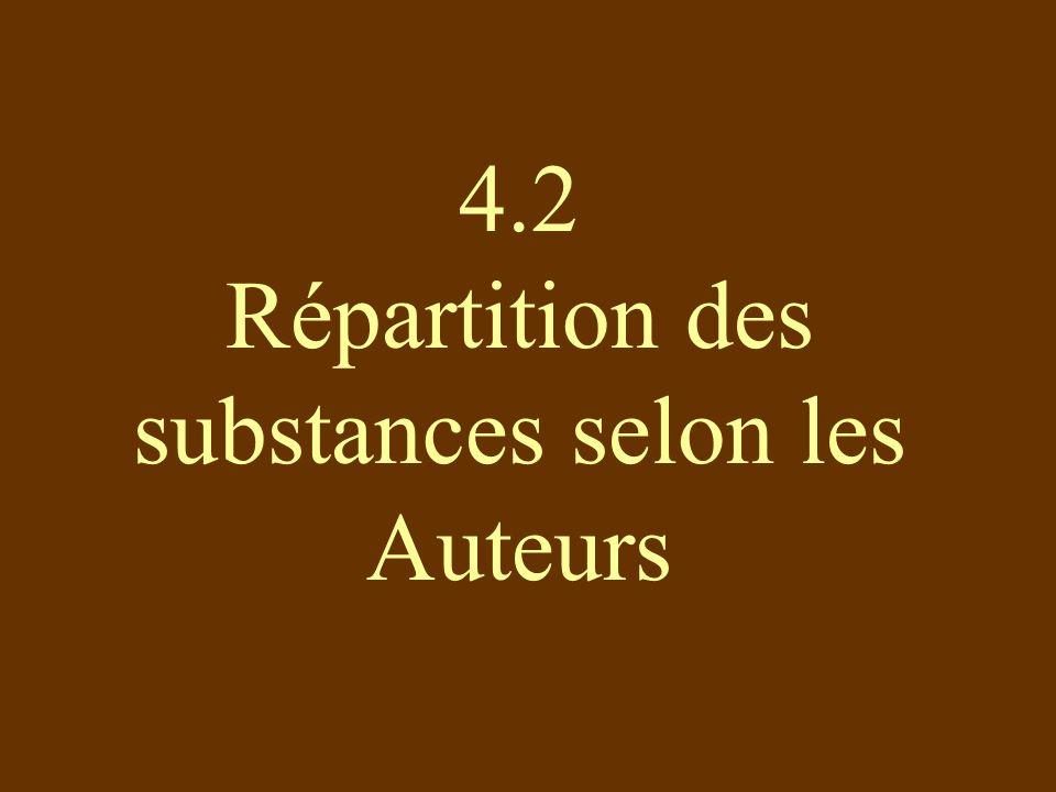 4.2 Répartition des substances selon les Auteurs