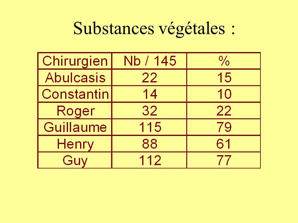 Substances végétales :