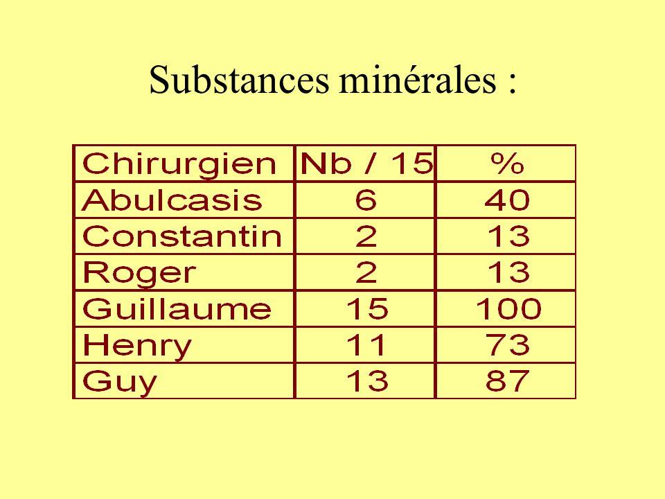 Substances minérales :