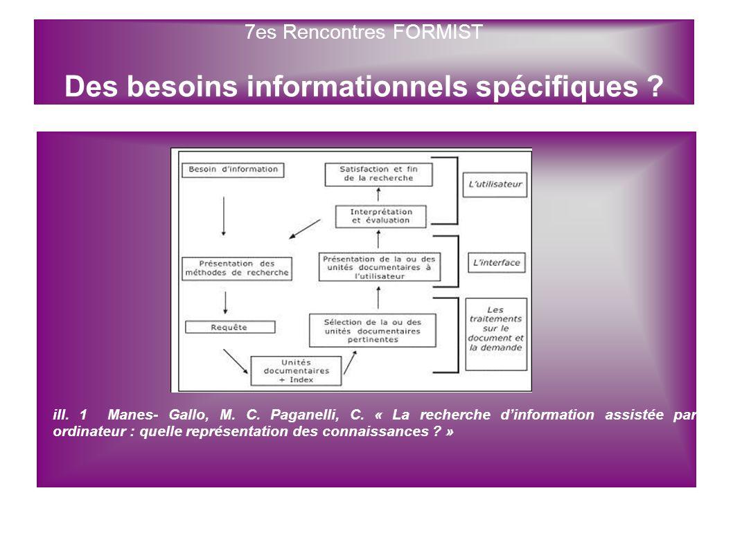 ill. 1 Manes- Gallo, M. C. Paganelli, C. « La recherche dinformation assistée par ordinateur : quelle représentation des connaissances ? » 7es Rencont