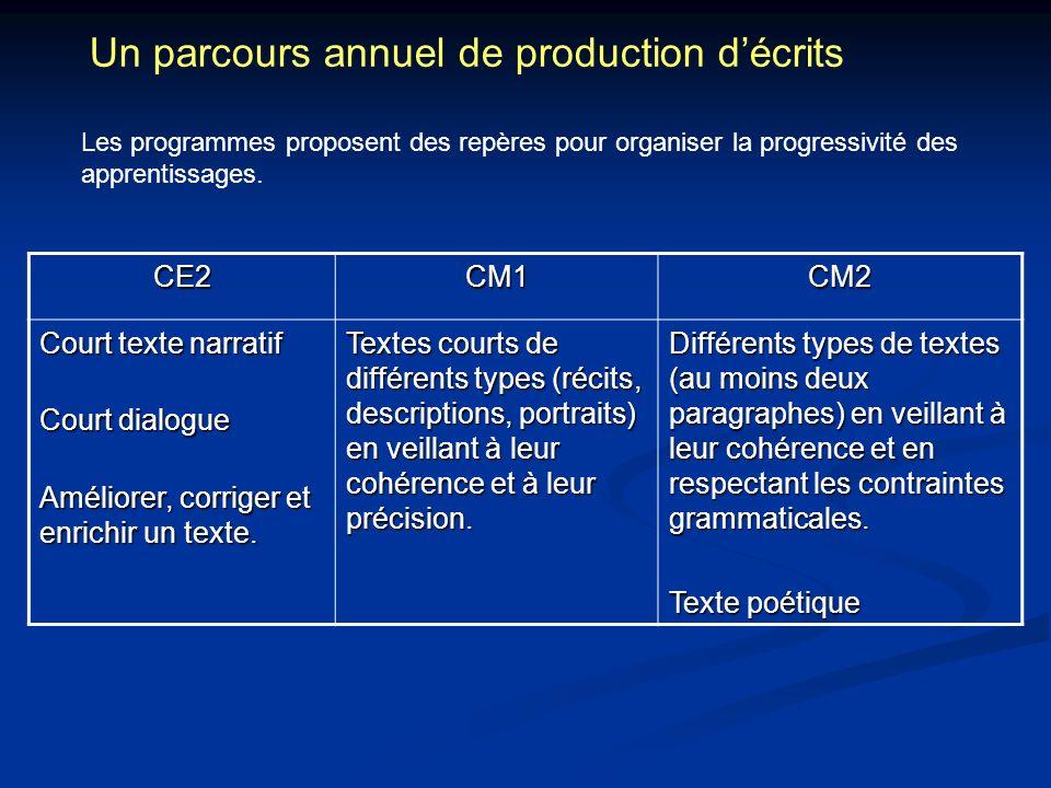 Un parcours annuel de production décrits Les programmes proposent des repères pour organiser la progressivité des apprentissages. CE2CM1CM2 Court text