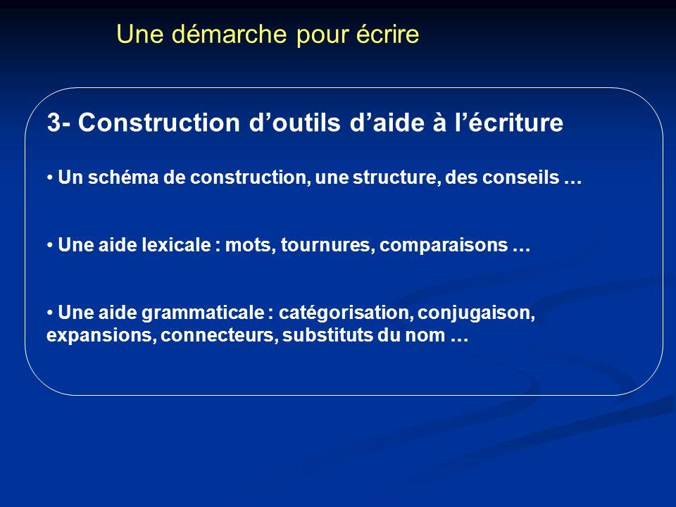 Une démarche pour écrire 3- Construction doutils daide à lécriture Un schéma de construction, une structure, des conseils … Une aide lexicale : mots,