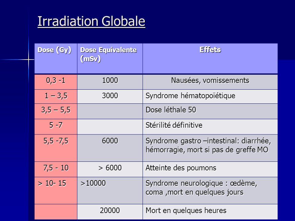 Irradiation Globale Dose ( Gy ) Dose Equivalente ( mSv ) Effets 0,3 -1 1000 Nausées, vomissements 1 – 3,5 3000 Syndrome hématopoïétique 3,5 – 5,5 Dose