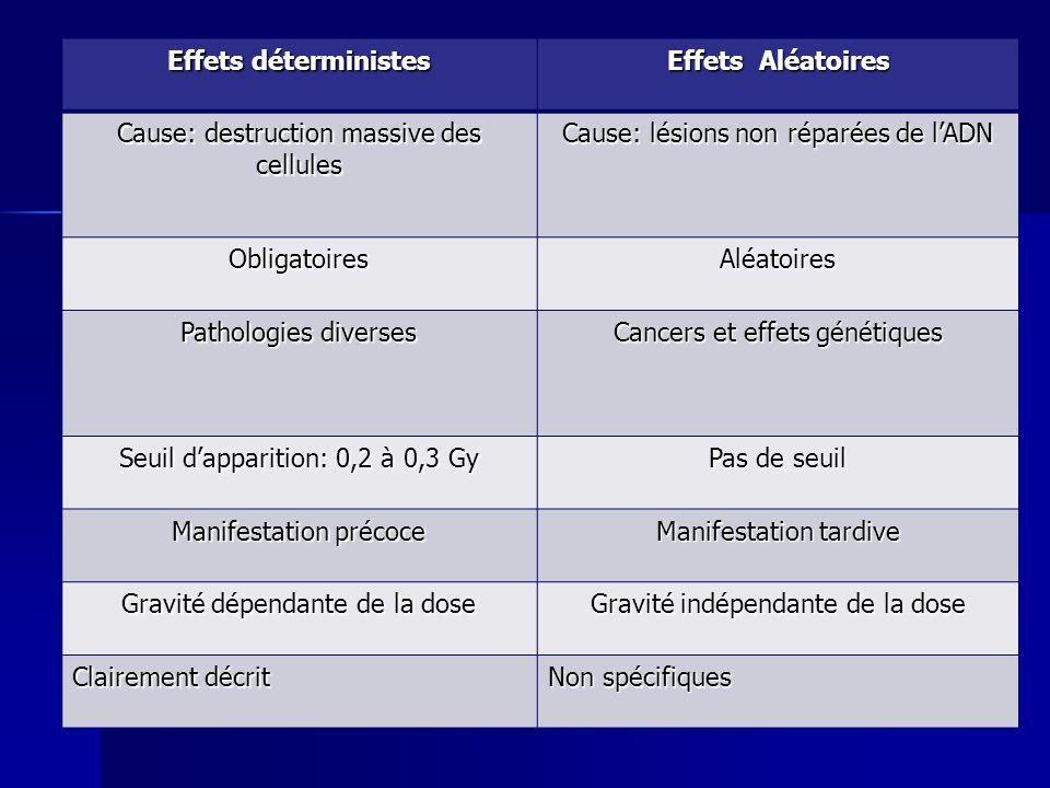 Effets déterministes Effets Aléatoires Cause: destruction massive des cellules Cause: lésions non réparées de lADN ObligatoiresAléatoires Pathologies