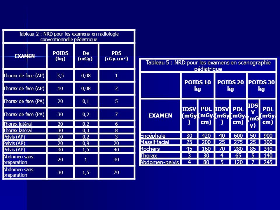 Tableau 2 : NRD pour les examens en radiologie conventionnelle pédiatrique EXAMEN POIDS (kg) De (mGy) PDS (cGy.cm²) Thorax de face (AP)3,50,081 Thorax