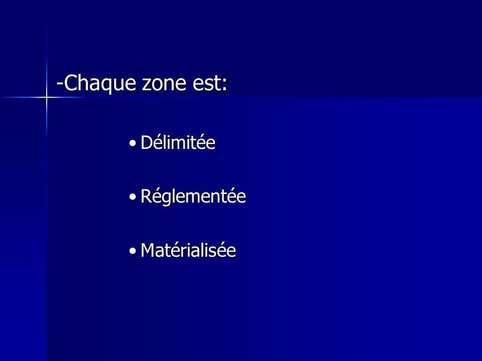 -Chaque zone est: DélimitéeDélimitée RéglementéeRéglementée MatérialiséeMatérialisée