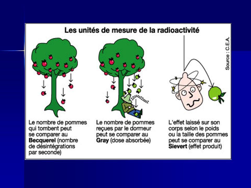 Le rayonnement terrestre: Le rayonnement terrestre: Situation géographique Minéraux radioactif du sol (régions granitiques comme la Corse ou la Bretagne)