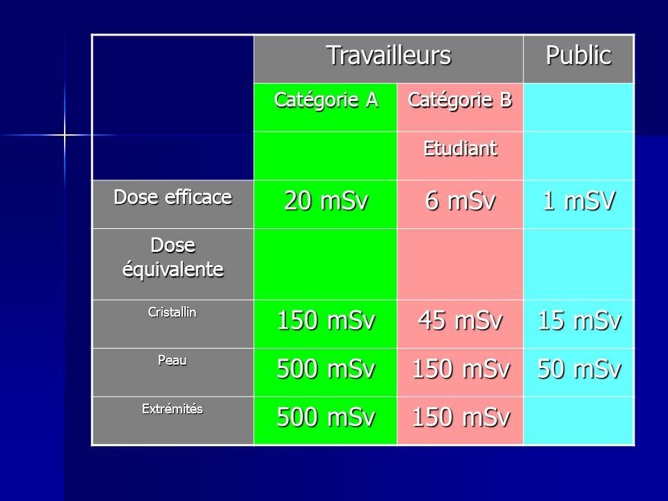 TravailleursPublic Catégorie A Catégorie B Etudiant Dose efficace 20 mSv 6 mSv 1 mSV Dose équivalente Cristallin 150 mSv 45 mSv 15 mSv Peau 500 mSv 15