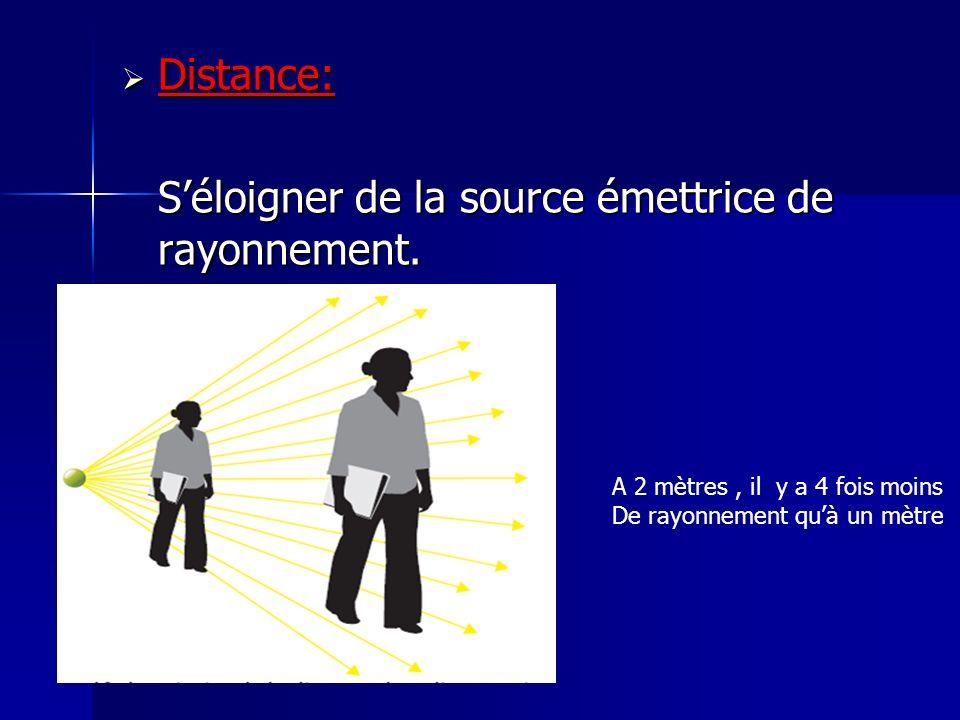 Distance: Distance: Séloigner de la source émettrice de rayonnement. A 2 mètres, il y a 4 fois moins De rayonnement quà un mètre