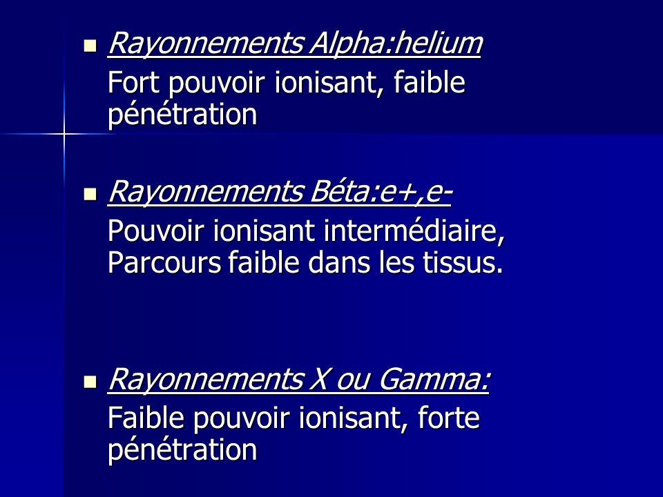 Rayonnements Alpha:helium Rayonnements Alpha:helium Fort pouvoir ionisant, faible pénétration Rayonnements Béta:e+,e- Rayonnements Béta:e+,e- Pouvoir