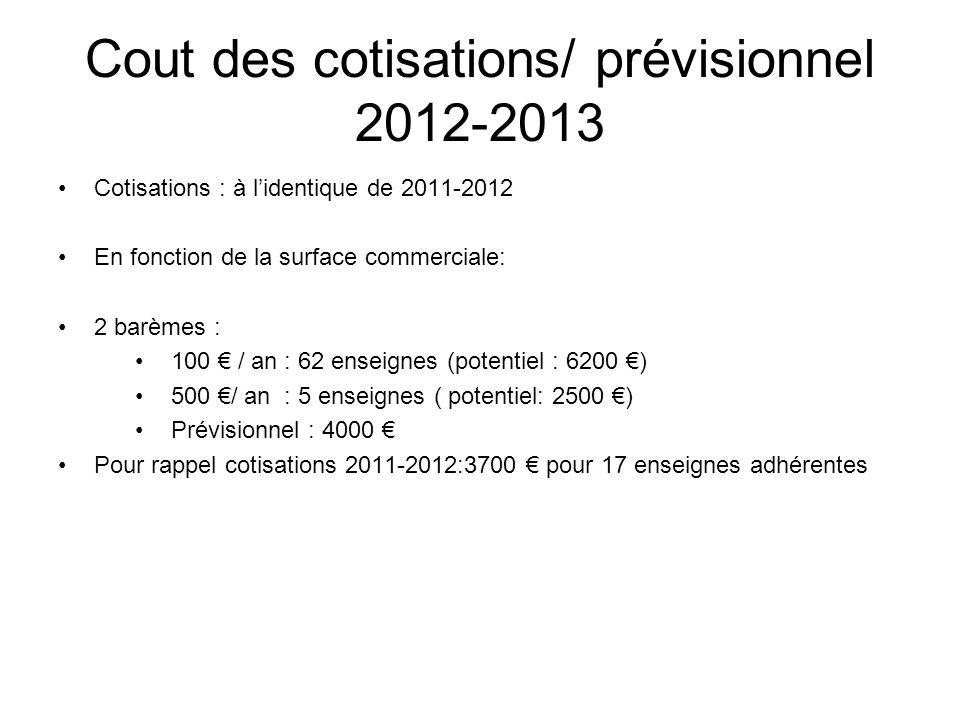 Cout des cotisations/ prévisionnel 2012-2013 Cotisations : à lidentique de 2011-2012 En fonction de la surface commerciale: 2 barèmes : 100 / an : 62