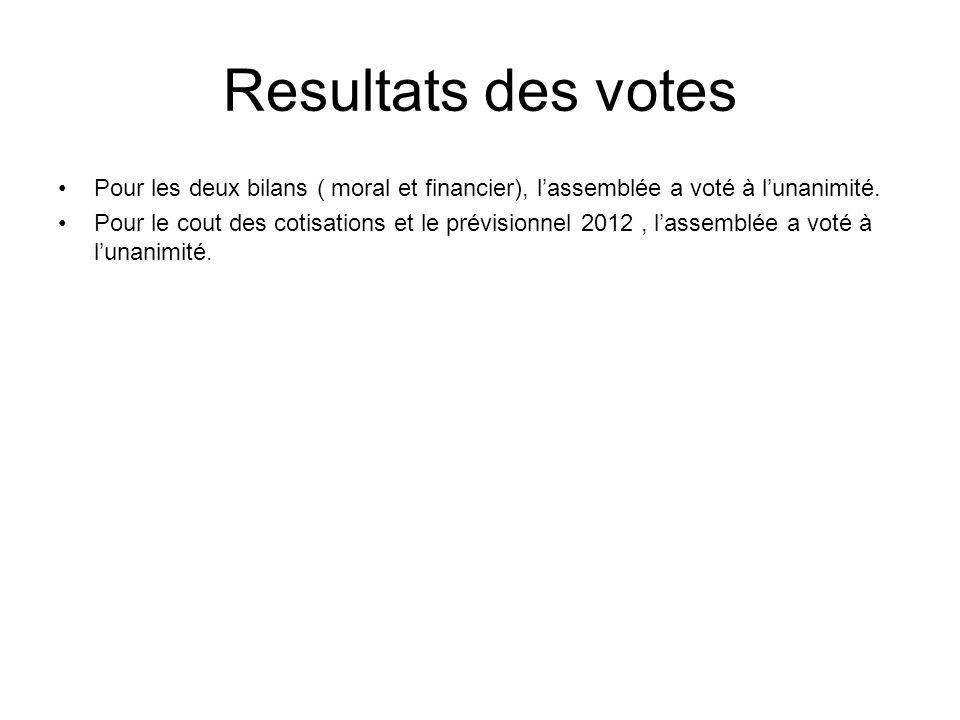 Resultats des votes Pour les deux bilans ( moral et financier), lassemblée a voté à lunanimité. Pour le cout des cotisations et le prévisionnel 2012,