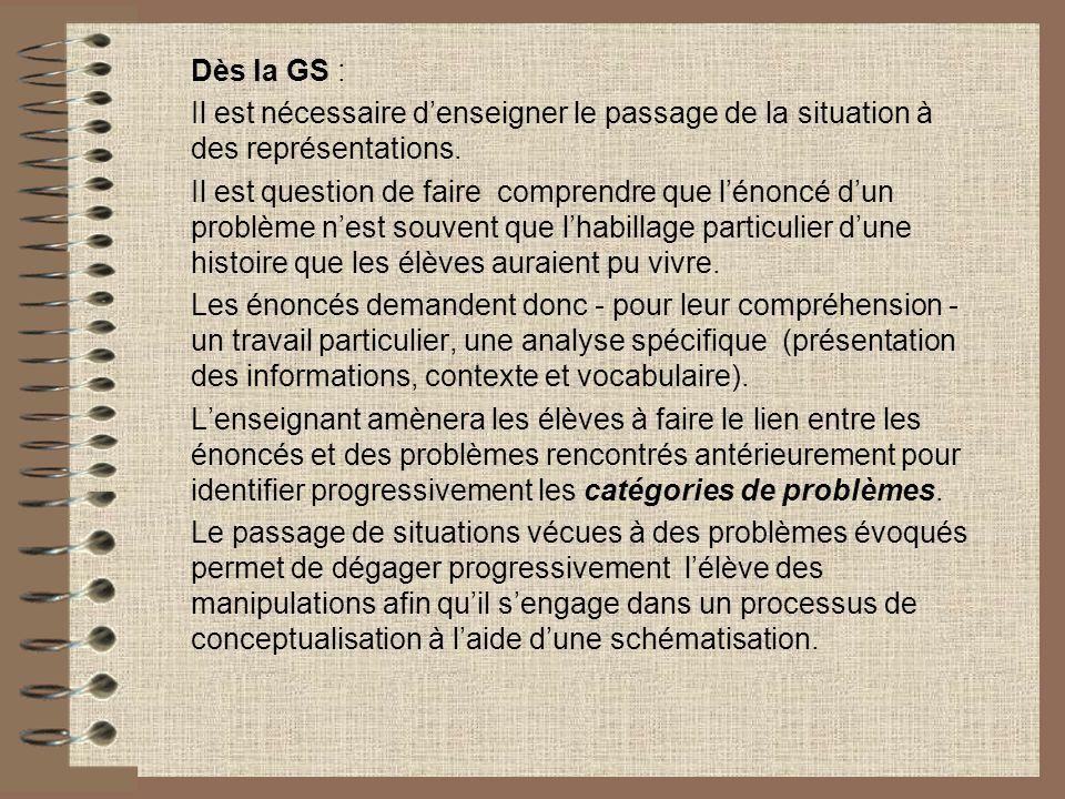 Dès la GS : Il est nécessaire denseigner le passage de la situation à des représentations.