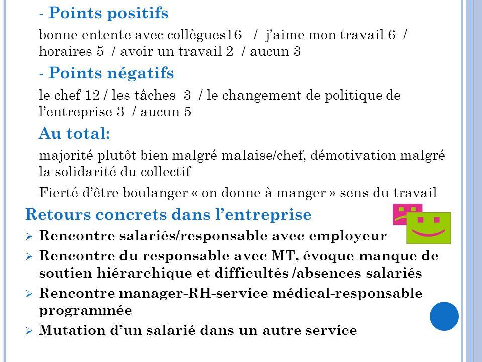 - Points positifs bonne entente avec collègues16 / jaime mon travail 6 / horaires 5 / avoir un travail 2 / aucun 3 - Points négatifs le chef 12 / les