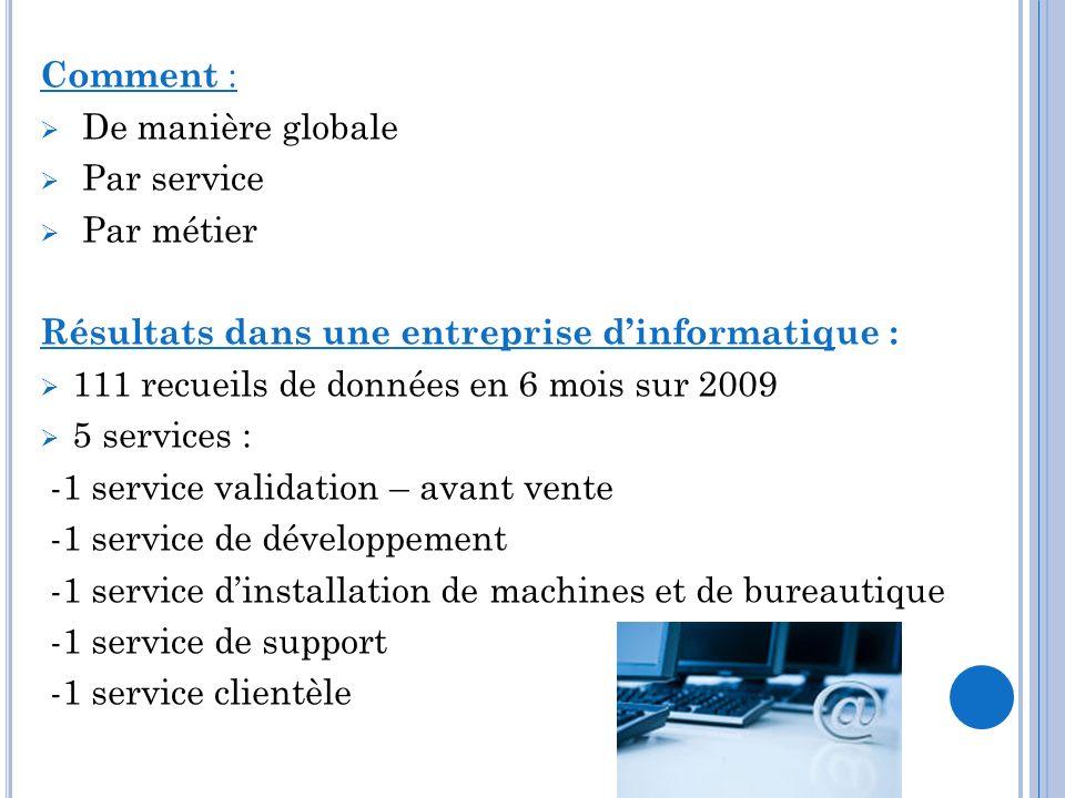 Comment : De manière globale Par service Par métier Résultats dans une entreprise dinformatique : 111 recueils de données en 6 mois sur 2009 5 service
