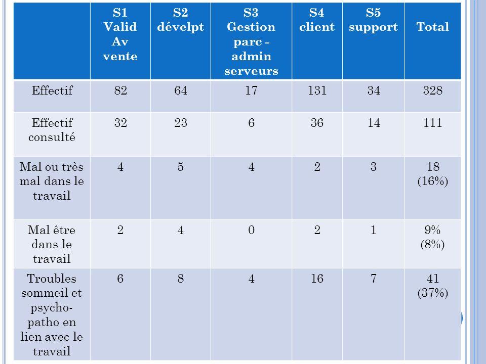 S1 Valid Av vente S2 dévelpt S3 Gestion parc - admin serveurs S4 client S5 supportTotal Effectif82641713134328 Effectif consulté 322363614111 Mal ou t