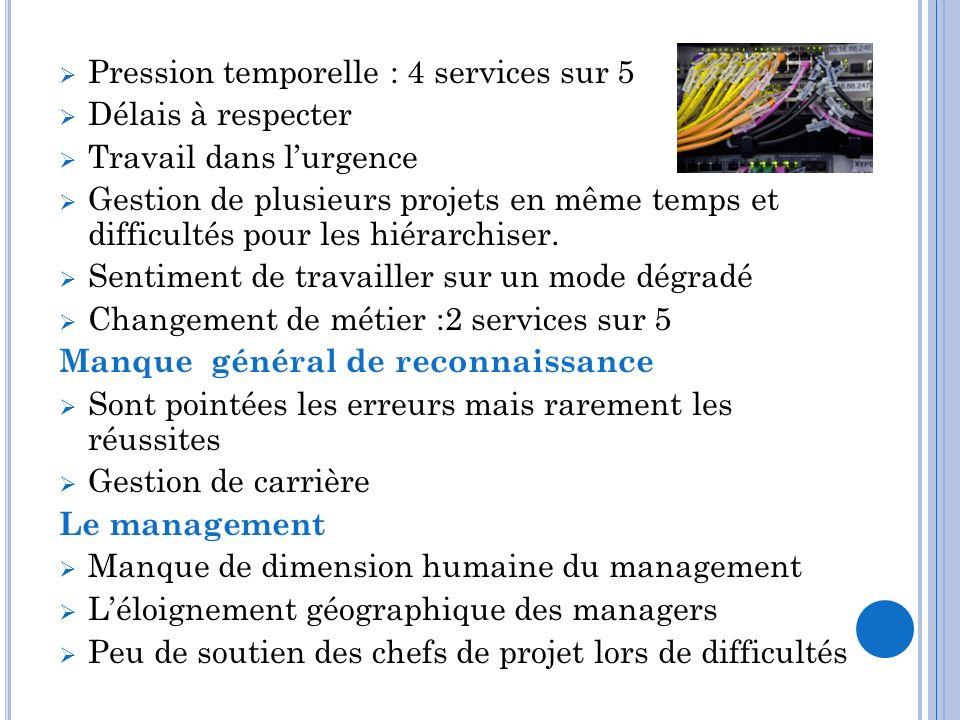 Pression temporelle : 4 services sur 5 Délais à respecter Travail dans lurgence Gestion de plusieurs projets en même temps et difficultés pour les hié