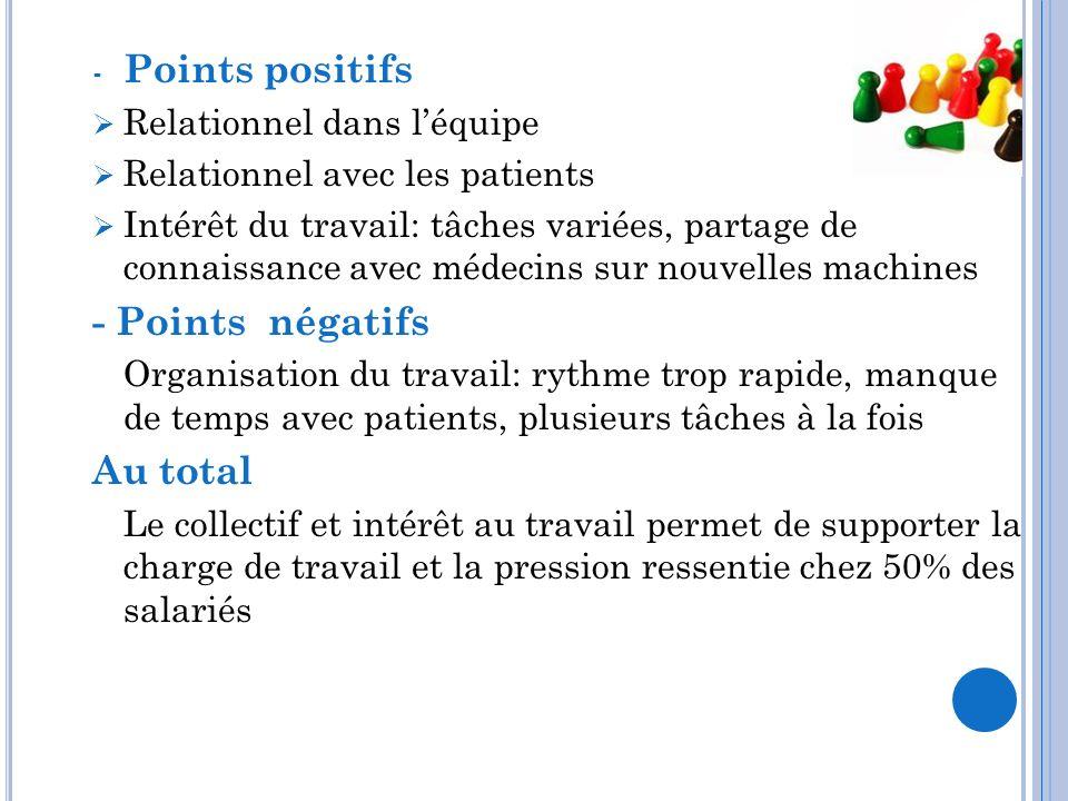 - Points positifs Relationnel dans léquipe Relationnel avec les patients Intérêt du travail: tâches variées, partage de connaissance avec médecins sur