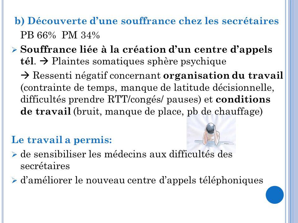 b) Découverte dune souffrance chez les secrétaires PB 66% PM 34% Souffrance liée à la création dun centre dappels tél. Plaintes somatiques sphère psyc