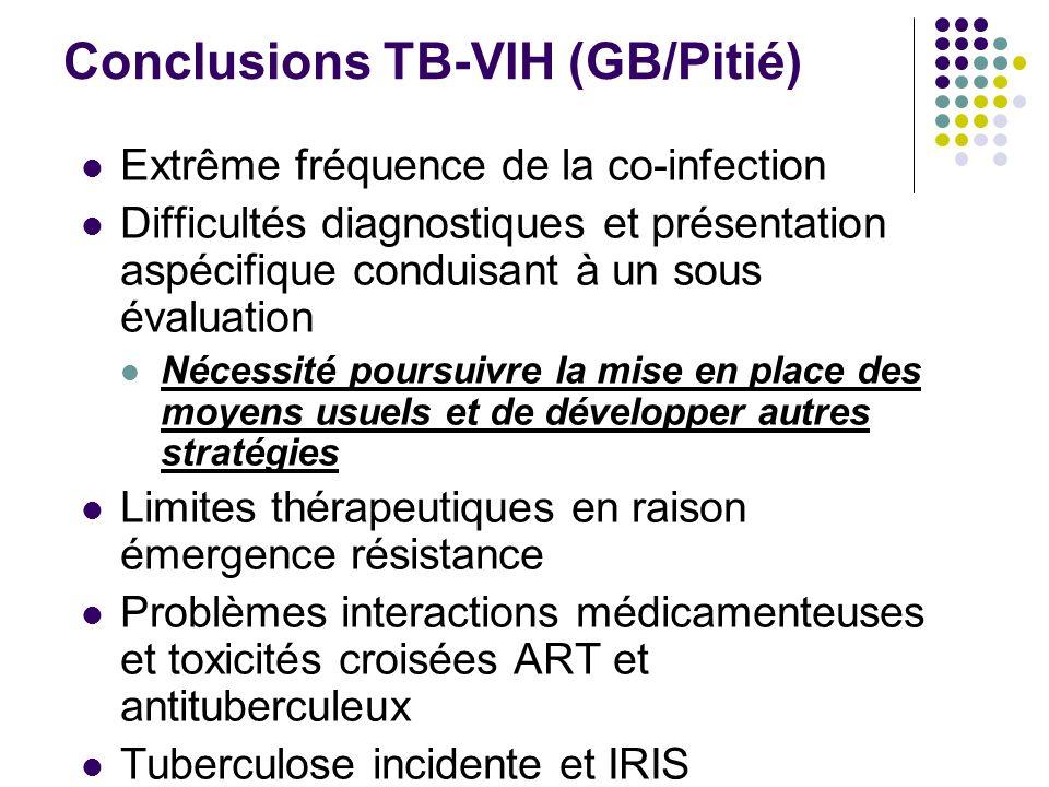 Conclusions TB-VIH (GB/Pitié) Extrême fréquence de la co-infection Difficultés diagnostiques et présentation aspécifique conduisant à un sous évaluati