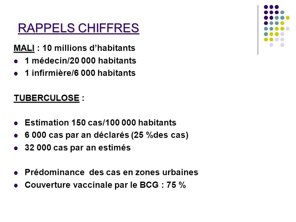 RAPPELS CHIFFRES MALI MALI : 10 millions dhabitants 1 médecin/20 000 habitants 1 infirmière/6 000 habitants TUBERCULOSE TUBERCULOSE : Estimation 150 c