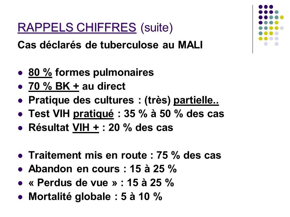 RAPPELS CHIFFRES RAPPELS CHIFFRES (suite) Cas déclarés de tuberculose au MALI 80 % formes pulmonaires 70 % BK + au direct Pratique des cultures : (trè