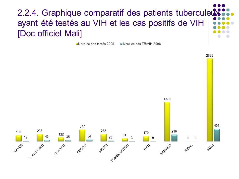 2.2.4. Graphique comparatif des patients tuberculeux ayant été testés au VIH et les cas positifs de VIH [Doc officiel Mali]