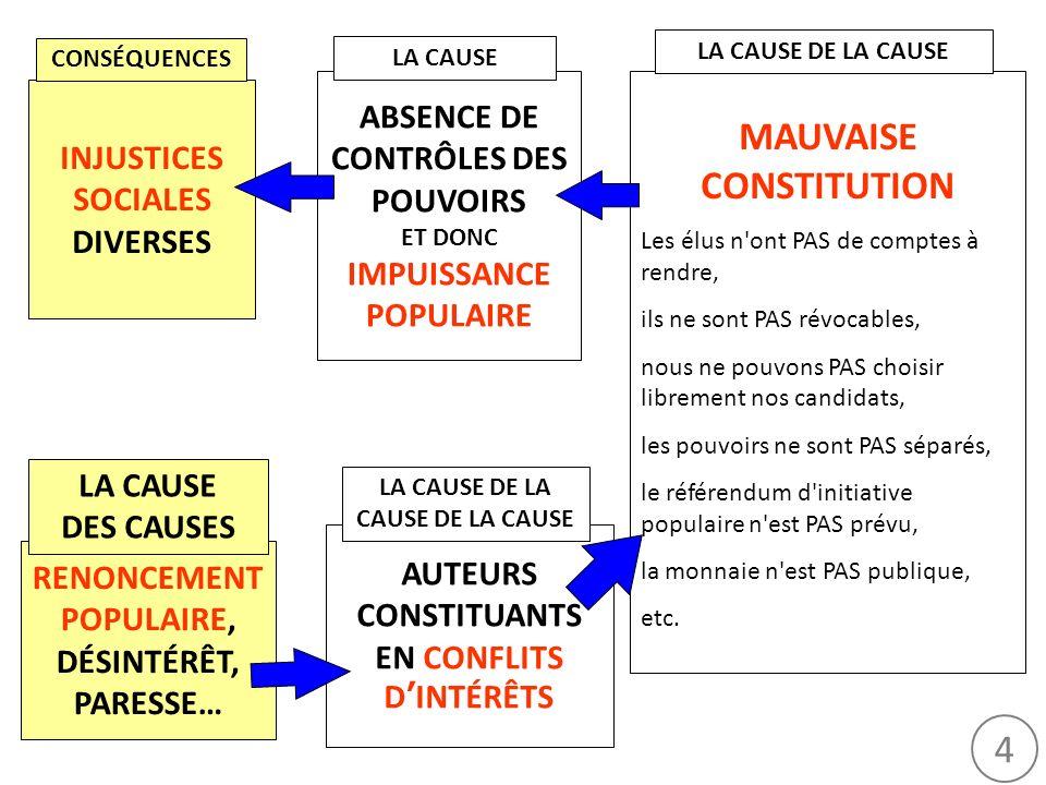 4 INJUSTICES SOCIALES DIVERSES ABSENCE DE CONTRÔLES DES POUVOIRS ET DONC IMPUISSANCE POPULAIRE MAUVAISE CONSTITUTION Les élus n'ont PAS de comptes à r