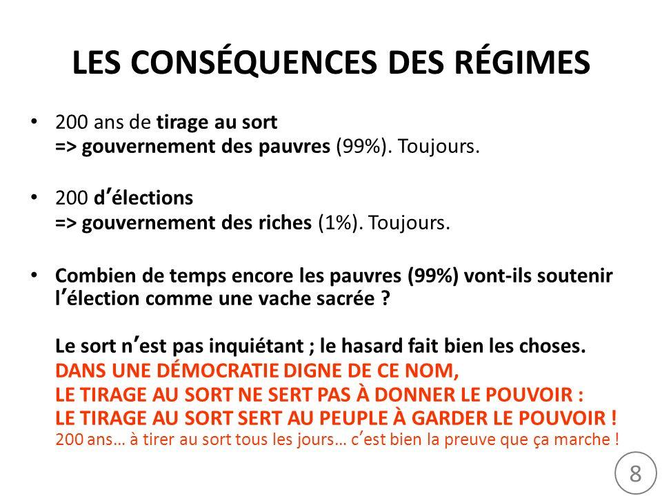 8 LES CONSÉQUENCES DES RÉGIMES 200 ans de tirage au sort => gouvernement des pauvres (99%). Toujours. 200 délections => gouvernement des riches (1%).