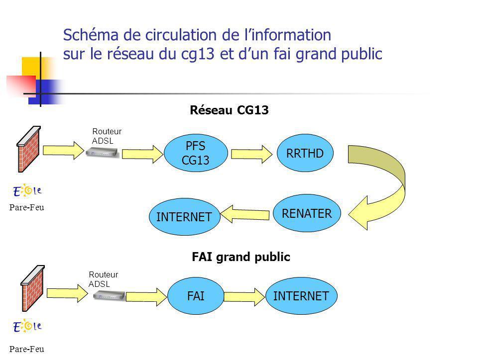 Réseau Ordina13 du CG13 Raccordement de tous les collèges des Bouches du Rhône au réseau privé du CG13 (liaison TDSL débit garanti) Mise en place dune plateforme de service pour la gestion du réseau