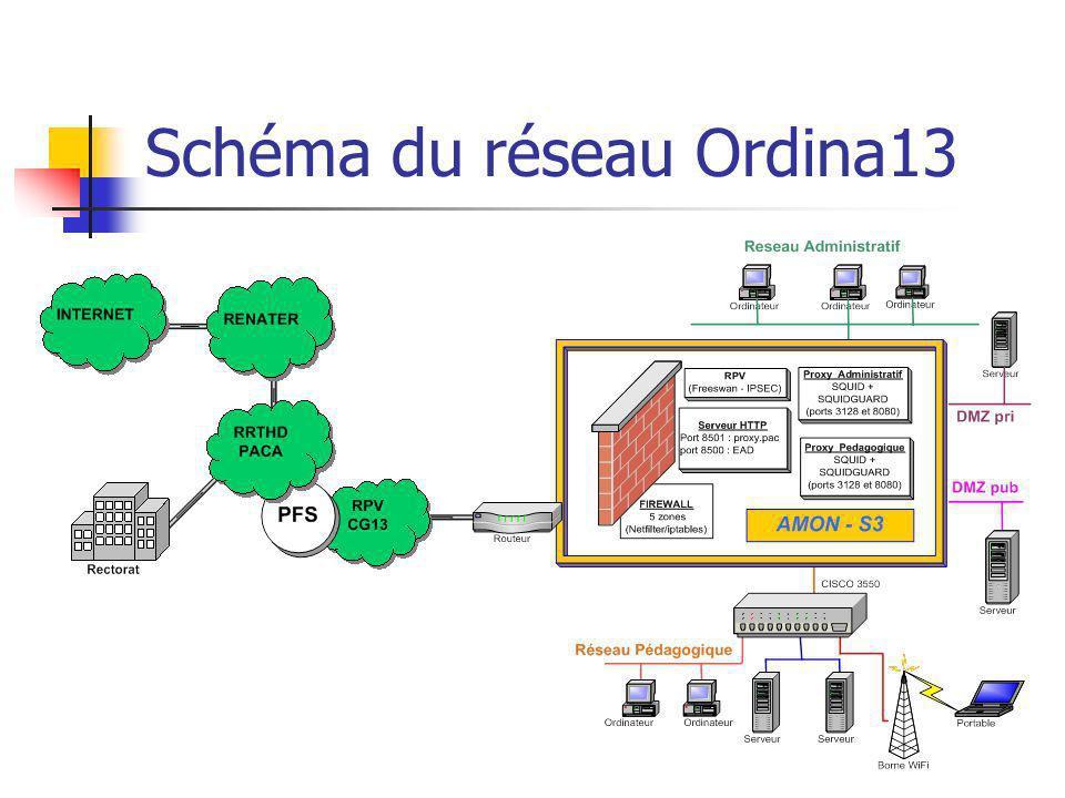 Schéma du réseau Ordina13