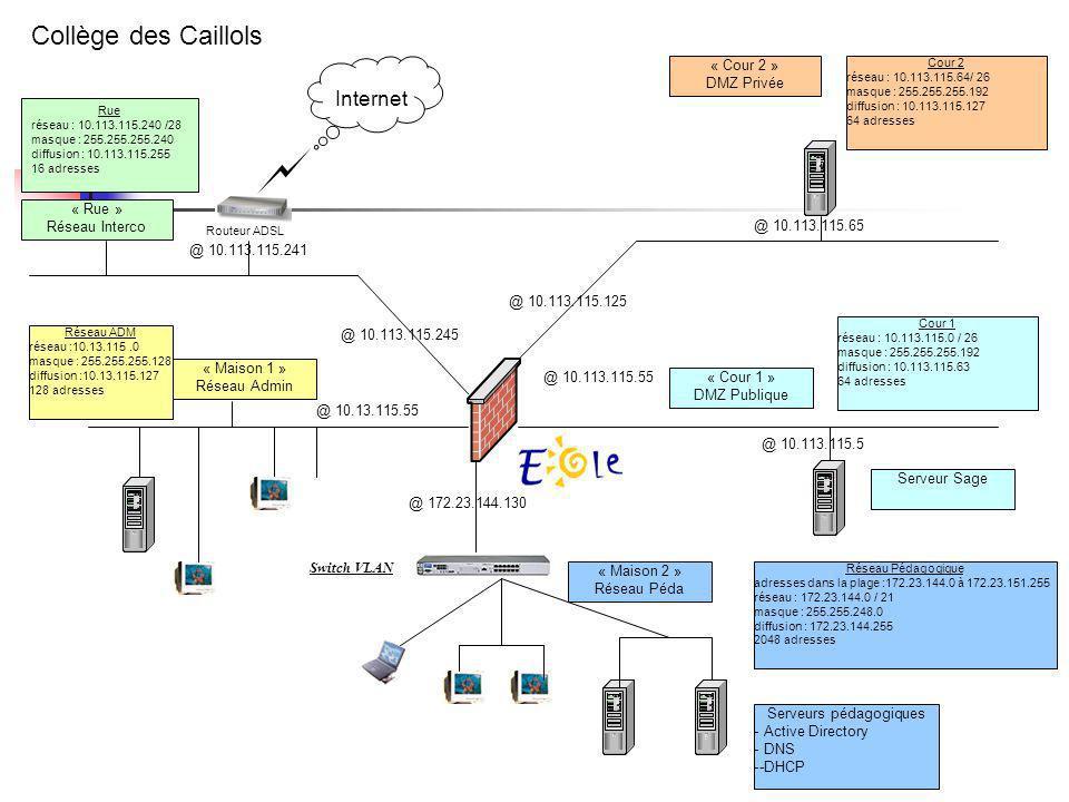 Problèmes techniques Liste des ports à ouvrir en entrée et en sortie sur la PFS et le pare-feu Le nom de domaine (sismo.clg-caillols.ac-aix- marseille.fr ) Laccès depuis létablissement au serveur sage