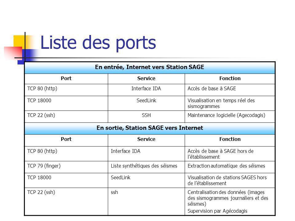Liste des ports En entrée, Internet vers Station SAGE PortServiceFonction TCP 80 (http)Interface IDAAccès de base à SAGE TCP 18000SeedLinkVisualisatio