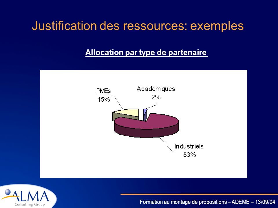 Formation au montage de propositions – ADEME – 13/09/04 Justification des ressources: exemples Allocation par work-packages