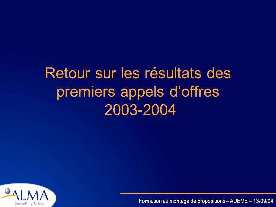 Formation au montage de propositions – ADEME – 13/09/04 6.2 Transports de surface durables Les programmes de travail 2004 ont été publiés en Juin 2004
