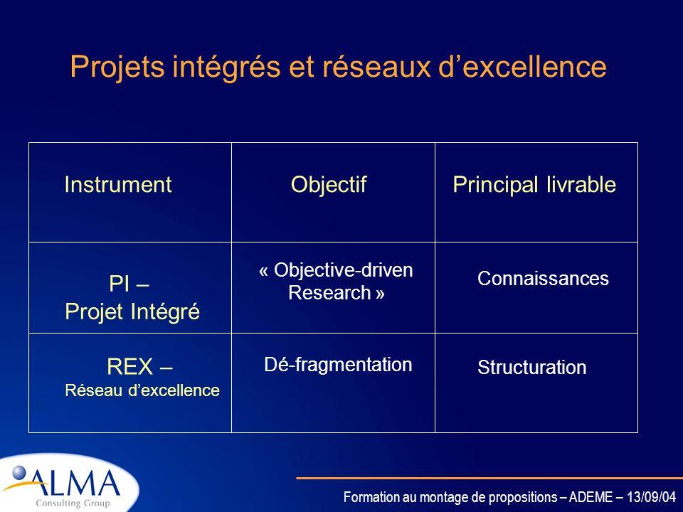 Formation au montage de propositions – ADEME – 13/09/04 Les activités financées dans un REX Projets de recherche Pas financés par lUE Dans le cadre du